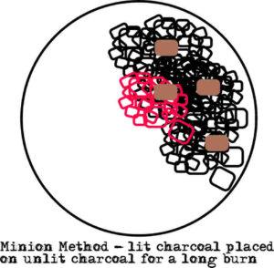 Minion Method