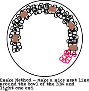 Snake Method